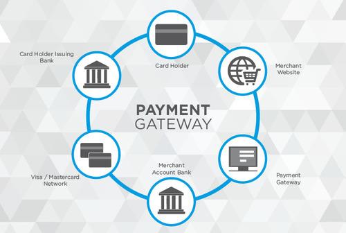Ini Dia Online Payment Indonesia Terbaik Untuk Bisnis